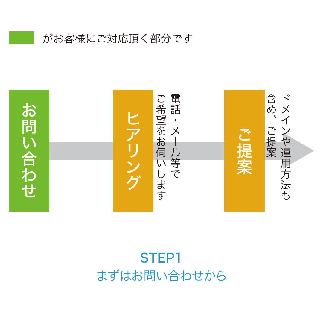 公開Step1