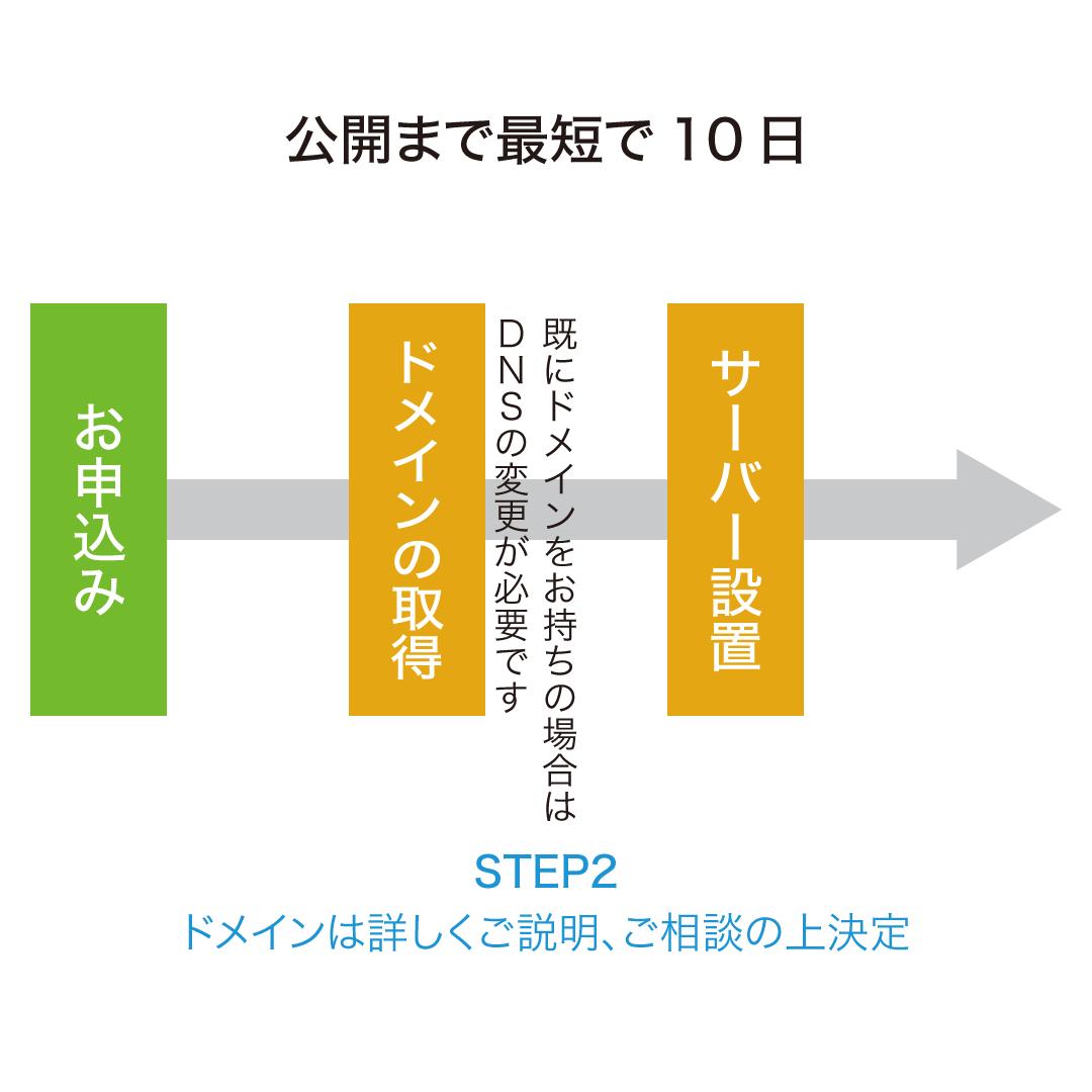 公開Step2